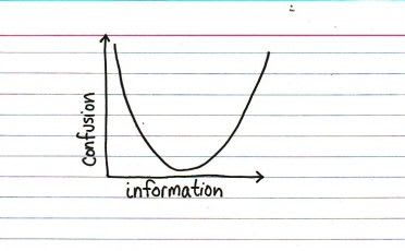 Graph showing that confusion is solved when information is understood - GlowingSolar.Systems - Forget Analysis Paralysis