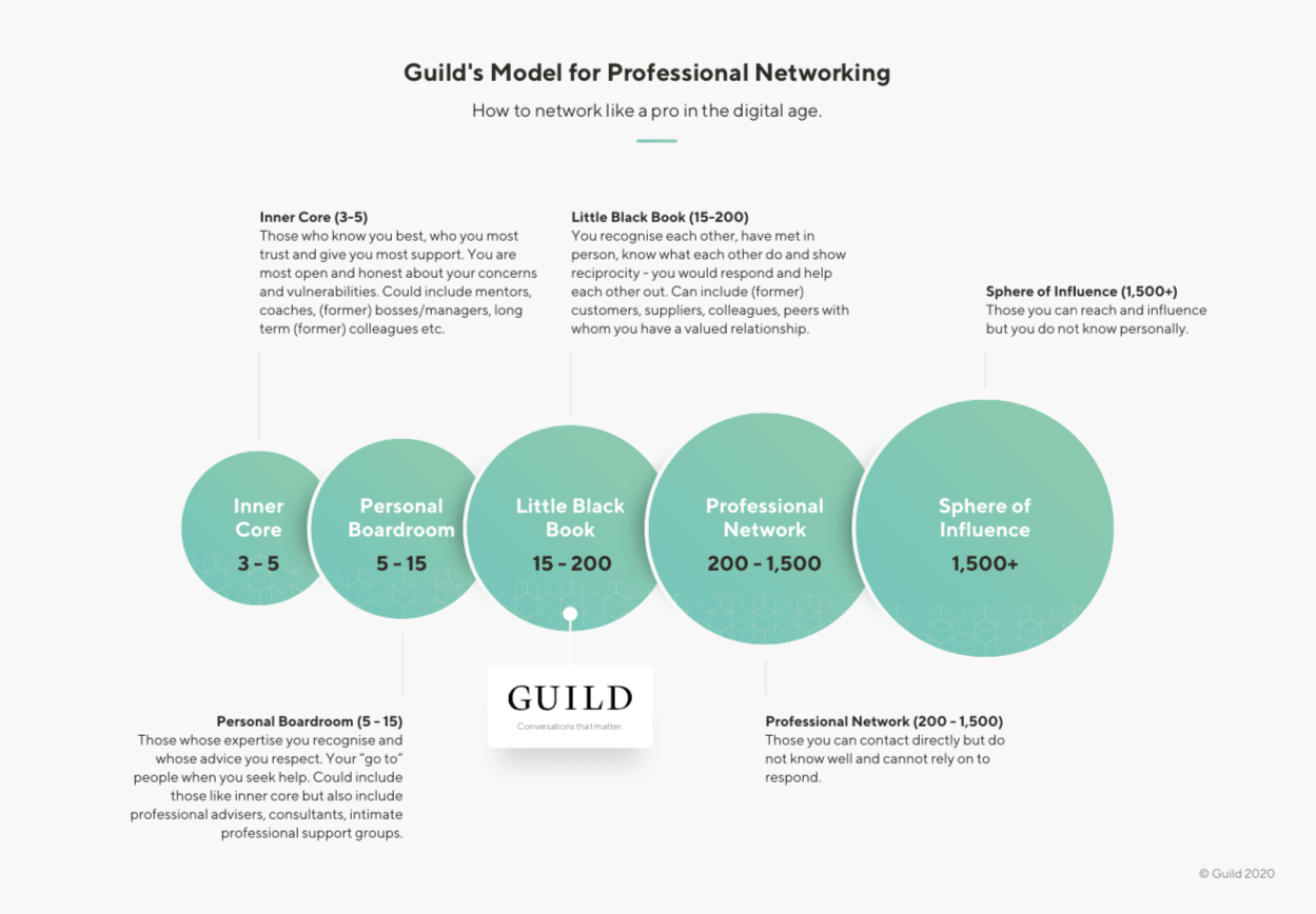 Guild's Model for Professional Networking - how to network like a pro in the digital age
