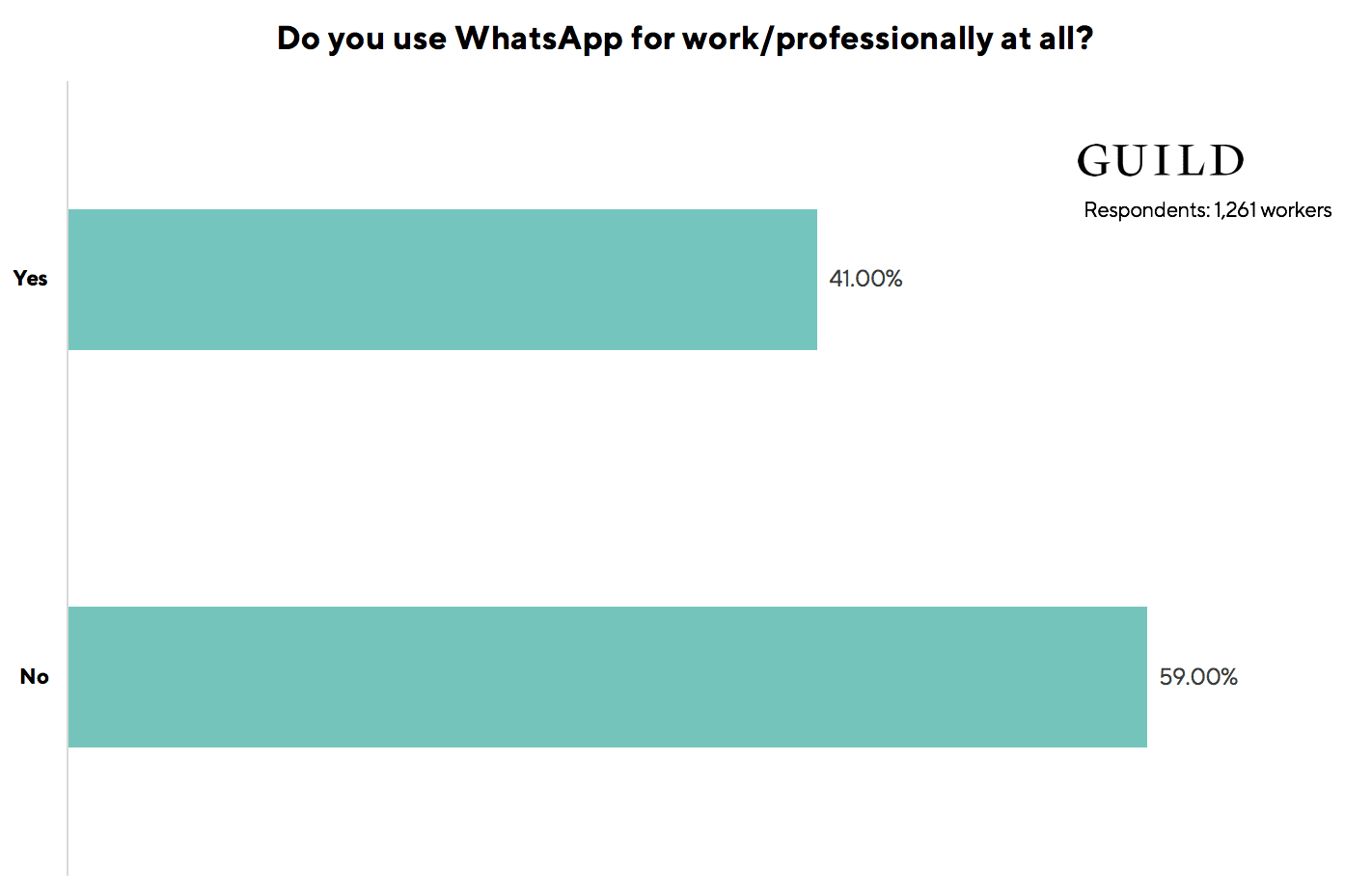 WhatsApp statistics: 41% of workers surveyed use the WhatsApp consumer messaging app professionally