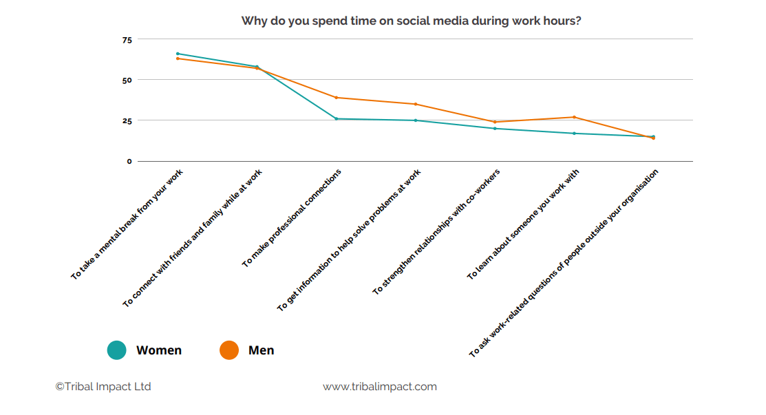 Employees have varied reasons for spending time on social media during work hours (graphic - Tribal Impact)