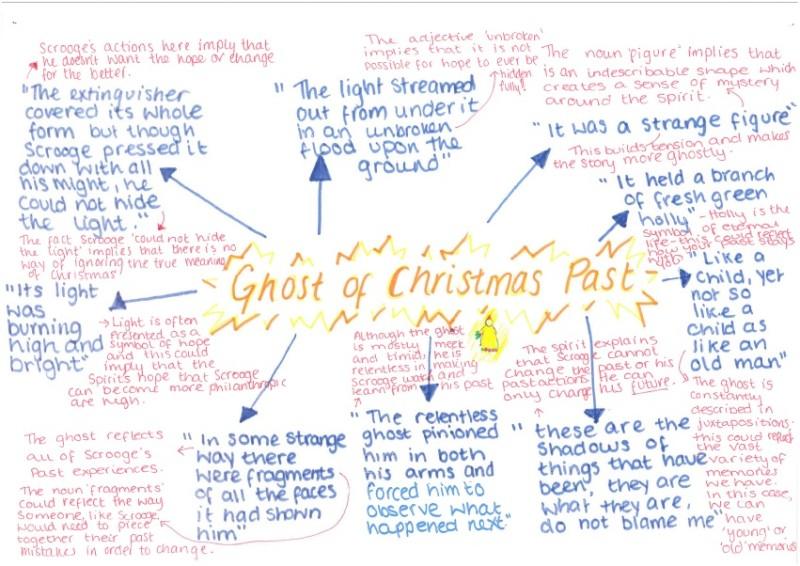 A Christmas Carol - Y11 English Literature Revision Mindmaps - Outwood Academy Redcar