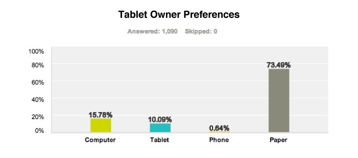 Tablet Owner Profile