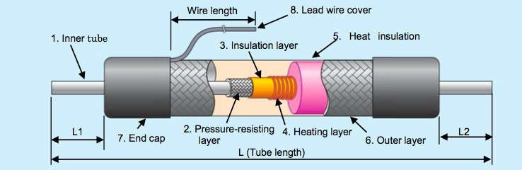 Heate tube
