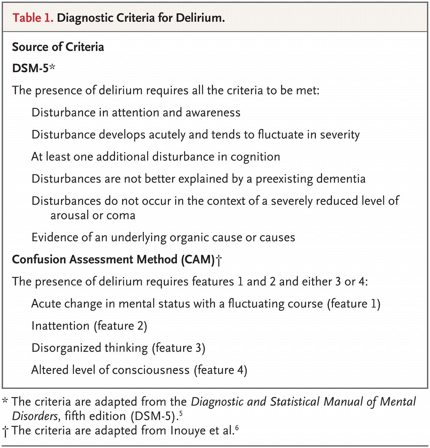 Delirium or not delirium That is the question Time of day Sleep value for 1 hour