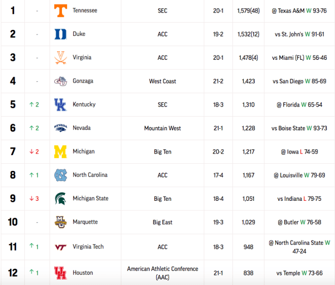 Nevada Men's Team #6 in Latest AP Top 25 College Basketball Poll