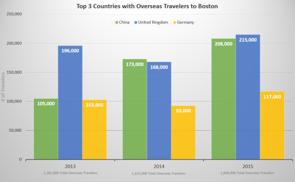 3 Top Country Oversea's Travelers to Boston  chart