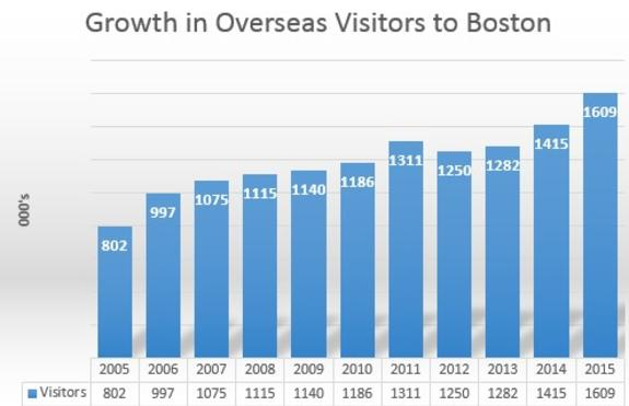 Growth in Overseas Visitors