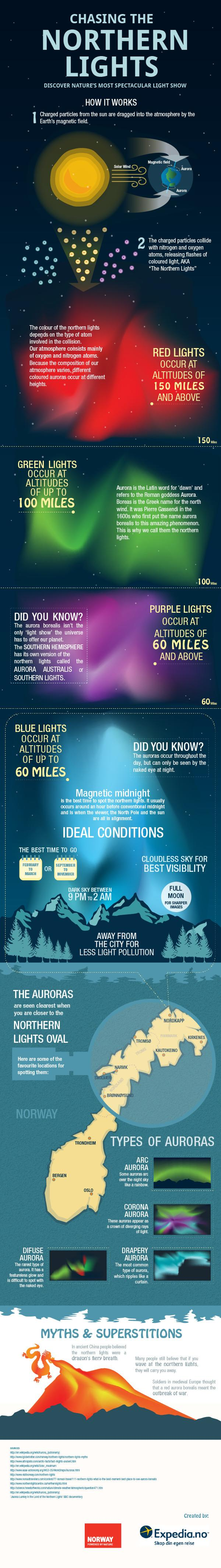 Northern lights infographic