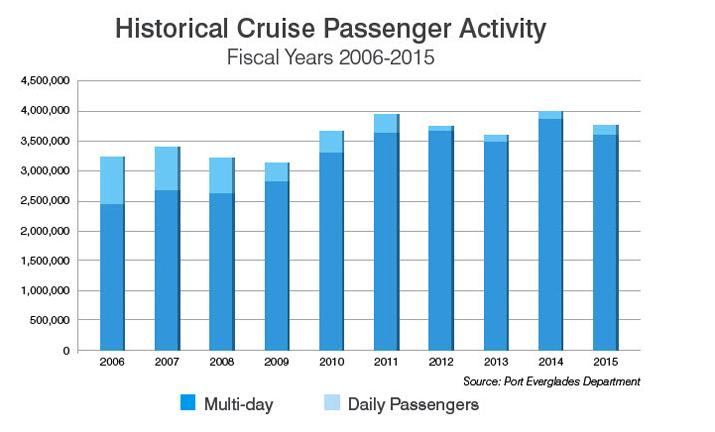 Historical Passengers