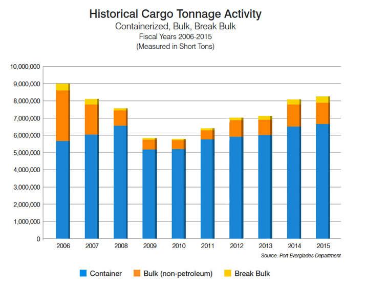 Historical Tonnage