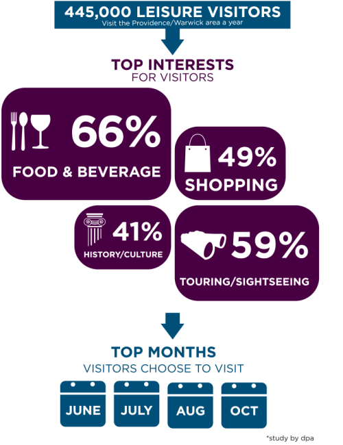 Leisure Visitor Stats