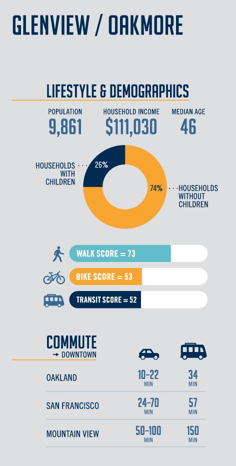Glenview & Oakmore Infographic