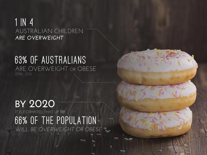 """Obesity a global epidemic"" - World Health Organisation. Statistics from the Australian Government's National Health and Medical Research Council, 2015 and the Australian Bureau of Statistics 2014-15"