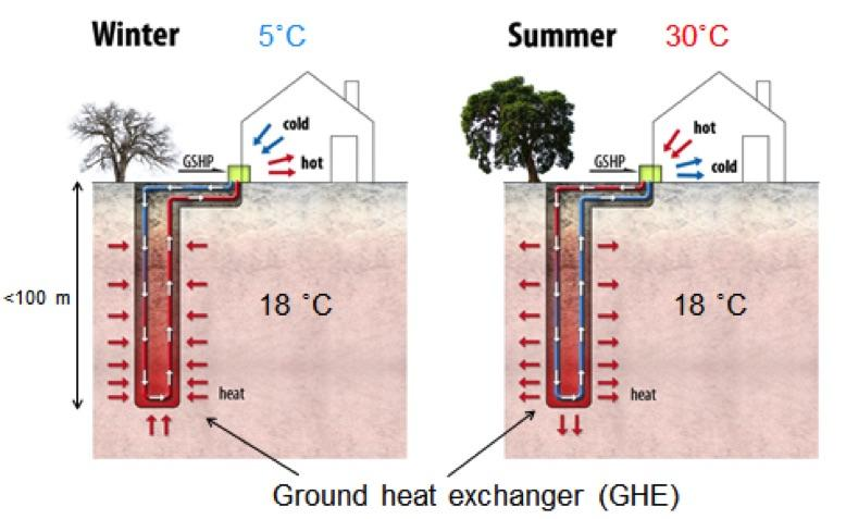 Geothermal heating and cooling heat best free home for Geothermal house plans