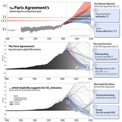 Paris Climate Change Deal The Wrap Pursuit By The University Of