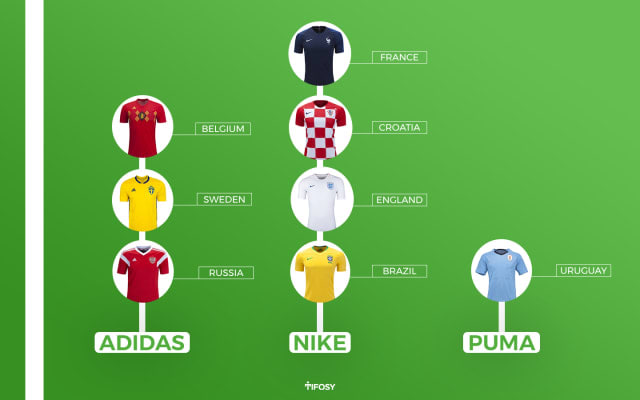 Tifosy - Adidas vs Nike: The Biggest World Cup Rivalry