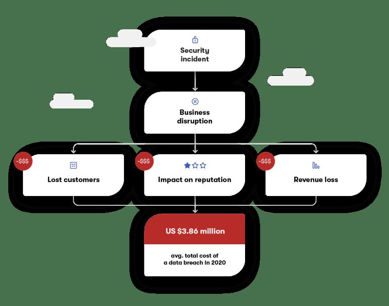 Data breach consequences